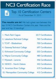 Sólido Mech-Tech College en el posicionamiento de la National Coalition of Certification Centers (NC3)